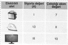 8-sinif-fen-bilimleri-yasamimizdaki-elektrik-cozumlu-sorular-15-optimized