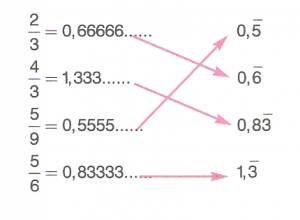6-sinif-ondalik-gosterimleri-cozumleme-resim-33-optimized