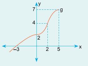9-sinif-matematik-fonksiyonlar-3